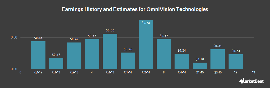Earnings by Quarter for OmniVision Technologies (NASDAQ:OVTI)