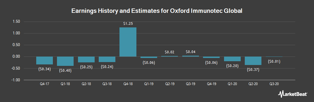 Earnings by Quarter for Oxford Immunotec Global (NASDAQ:OXFD)
