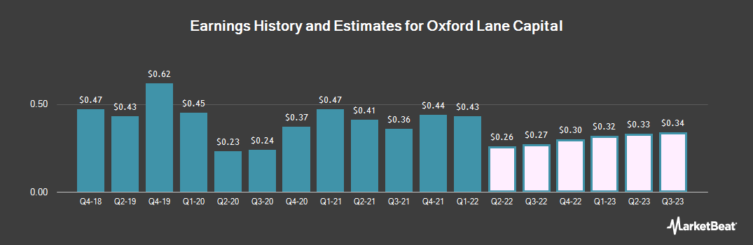 Earnings by Quarter for Oxford Lane Capital (NASDAQ:OXLC)