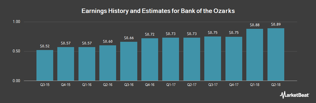 Earnings by Quarter for Bank of the Ozarks (NASDAQ:OZRK)