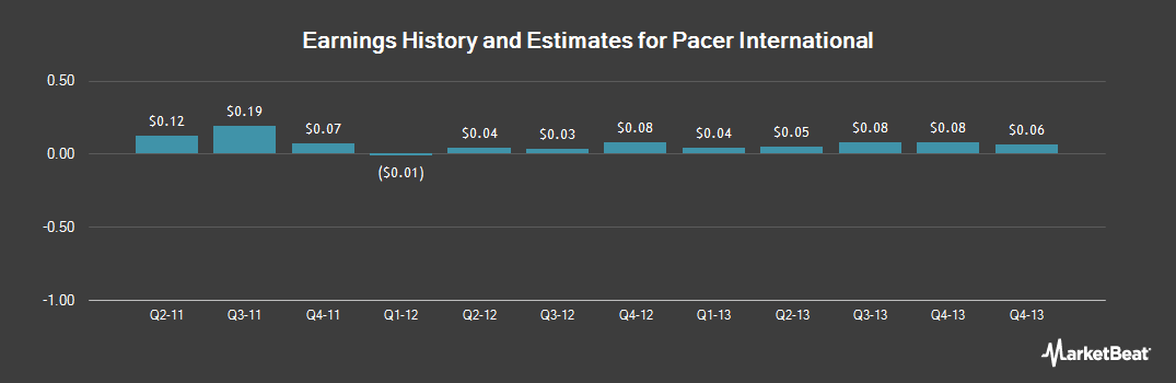 Earnings by Quarter for XPO Intermodal (NASDAQ:PACR)