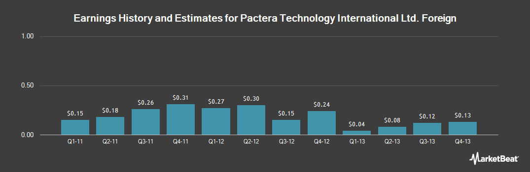 Earnings by Quarter for Pactera Technology Intl (NASDAQ:PACT)