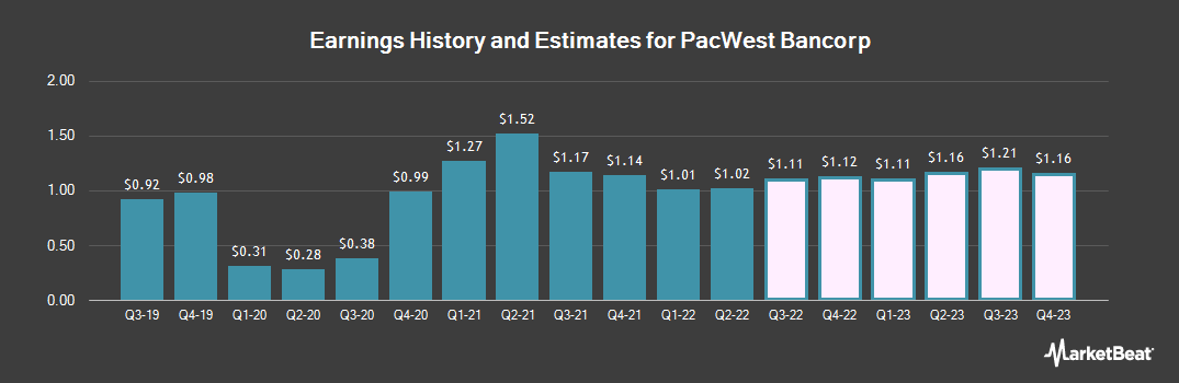 Earnings by Quarter for PacWest Bancorp (NASDAQ:PACW)