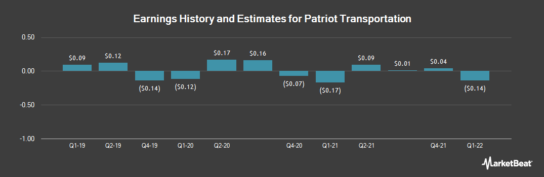 Earnings by Quarter for Patriot Transportation Holding (NASDAQ:PATI)