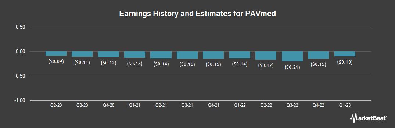 Earnings by Quarter for PAVmed (NASDAQ:PAVM)