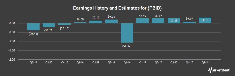 Earnings by Quarter for Porter Bancorp (NASDAQ:PBIB)