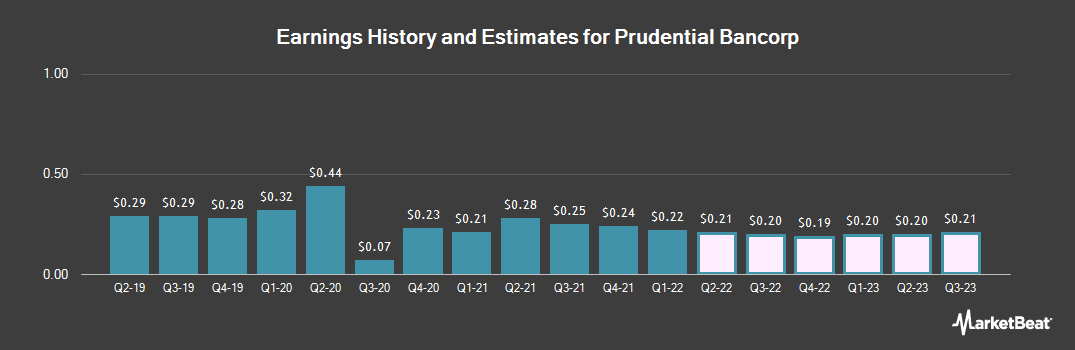 Earnings by Quarter for Prudential Bancorp, Inc. of PA (NASDAQ:PBIP)