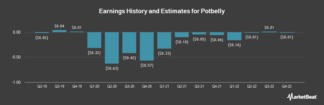 Earnings by Quarter for Potbelly Corporation (NASDAQ:PBPB)