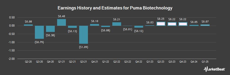 Earnings by Quarter for Puma Biotechnology (NASDAQ:PBYI)