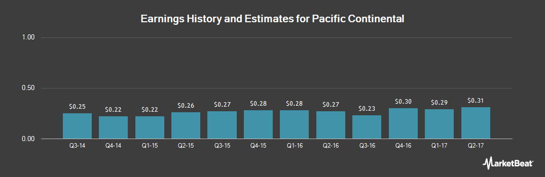 Earnings by Quarter for Pacific Continental (NASDAQ:PCBK)