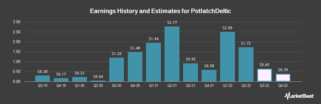 Earnings by Quarter for Potlatch Corporation (NASDAQ:PCH)