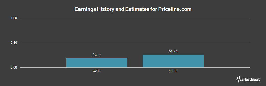 Earnings by Quarter for The Priceline Group (NASDAQ:PCLN)