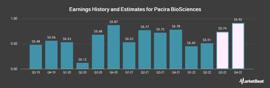 Earnings by Quarter for Pacira Pharmaceuticals (NASDAQ:PCRX)