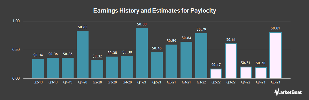 Earnings by Quarter for Paylocity (NASDAQ:PCTY)