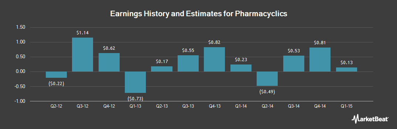 Earnings by Quarter for Pharmacyclics (NASDAQ:PCYC)