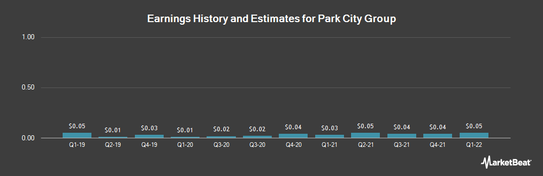 Earnings by Quarter for Park City Group (NASDAQ:PCYG)