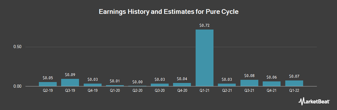 Earnings by Quarter for Pure Cycle Corporation (NASDAQ:PCYO)