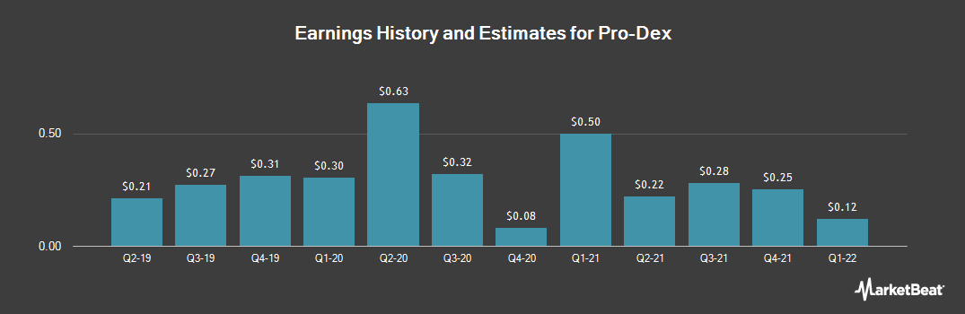 Earnings by Quarter for Pro-Dex (NASDAQ:PDEX)