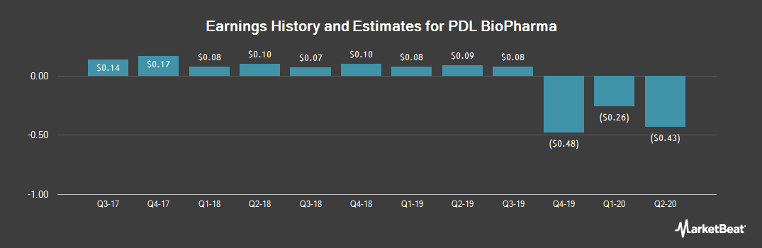 Earnings by Quarter for PDL BioPharma (NASDAQ:PDLI)