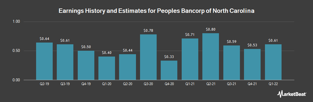 Earnings by Quarter for Peoples Bancorp of North Carolina (NASDAQ:PEBK)