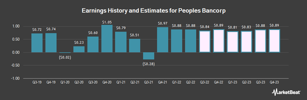 Earnings by Quarter for Peoples Bancorp (NASDAQ:PEBO)