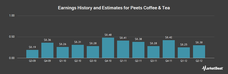 Earnings by Quarter for Peet's Coffee & Tea (NASDAQ:PEET)