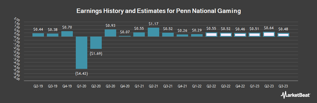 Earnings by Quarter for Penn National Gaming (NASDAQ:PENN)