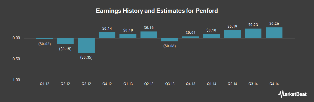 Earnings by Quarter for Penford (NASDAQ:PENX)