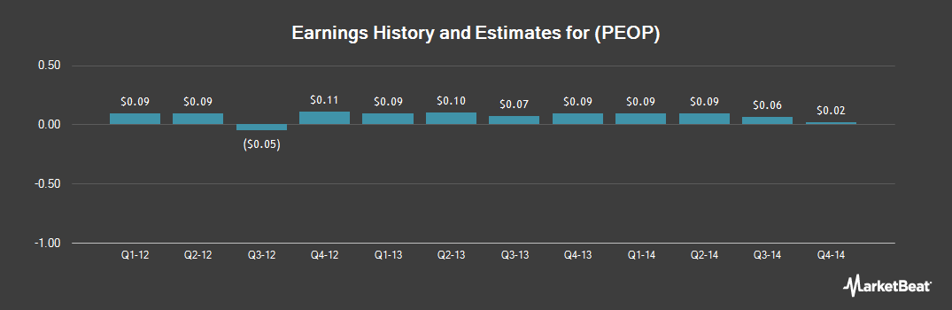 Earnings by Quarter for Peoples Federal Bancshares (NASDAQ:PEOP)