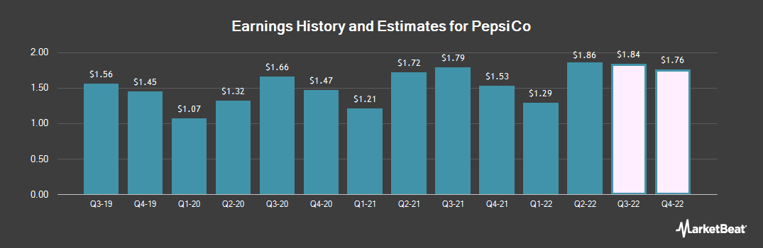 Earnings by Quarter for Pepsico (NASDAQ:PEP)