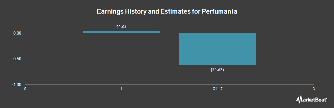 Earnings by Quarter for Perfumania Holdings (NASDAQ:PERF)