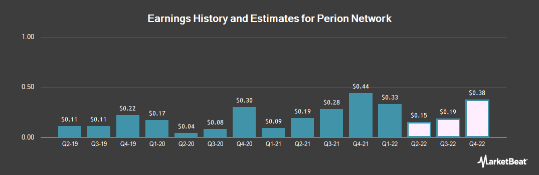 Earnings by Quarter for Perion Network (NASDAQ:PERI)