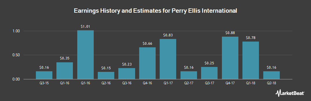 Earnings by Quarter for Perry Ellis International (NASDAQ:PERY)