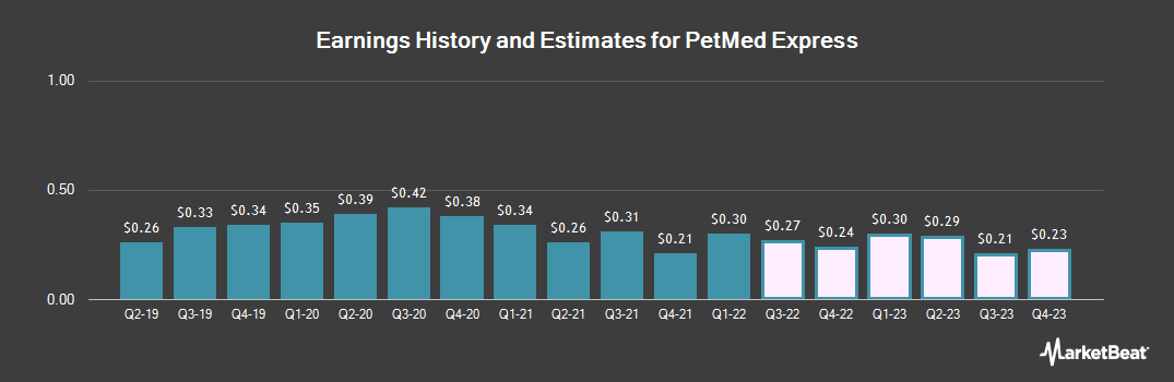 Earnings by Quarter for 1-800-PetMeds (NASDAQ:PETS)