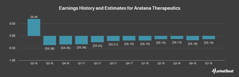 Earnings by Quarter for Aratana Therapeutics (NASDAQ:PETX)