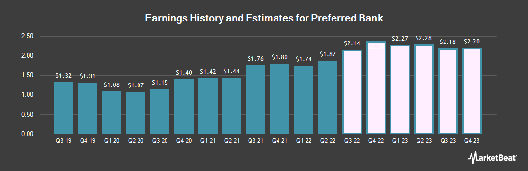 Earnings by Quarter for Preferred Bank (NASDAQ:PFBC)