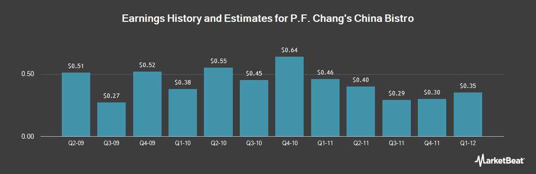 Earnings by Quarter for P.F. Chang's China Bistro (NASDAQ:PFCB)