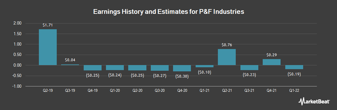 Earnings by Quarter for P & F Industries (NASDAQ:PFIN)