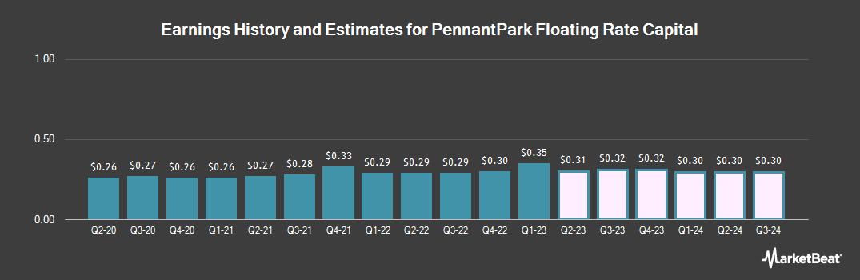 Earnings by Quarter for PennantPark Floating Rate Capital (NASDAQ:PFLT)