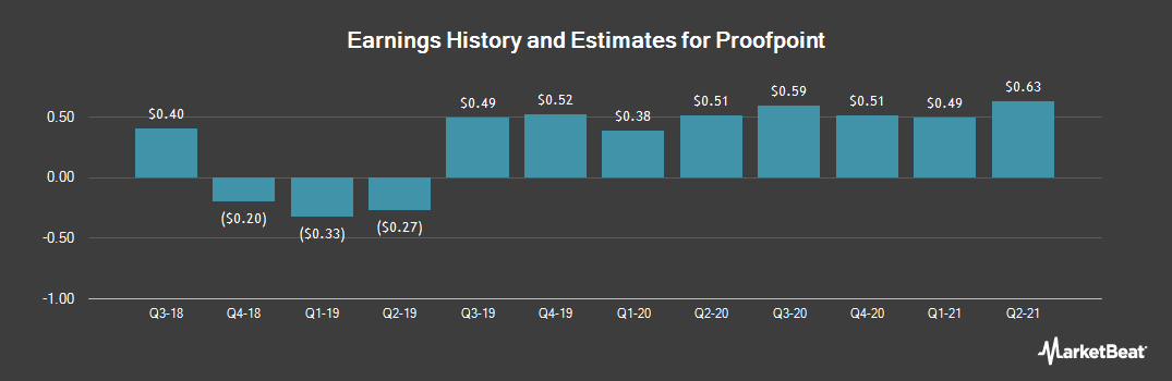 Earnings by Quarter for Proofpoint (NASDAQ:PFPT)