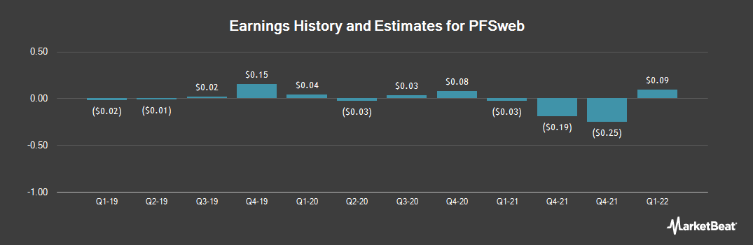 Earnings by Quarter for PFSweb (NASDAQ:PFSW)