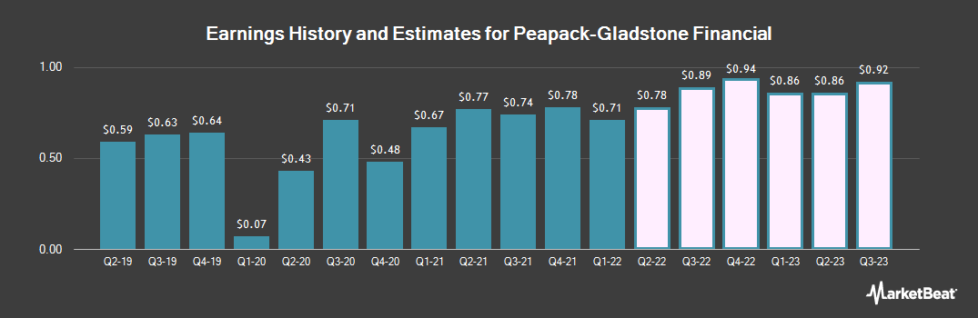 Earnings by Quarter for Peapack-Gladstone Financial Corporation (NASDAQ:PGC)
