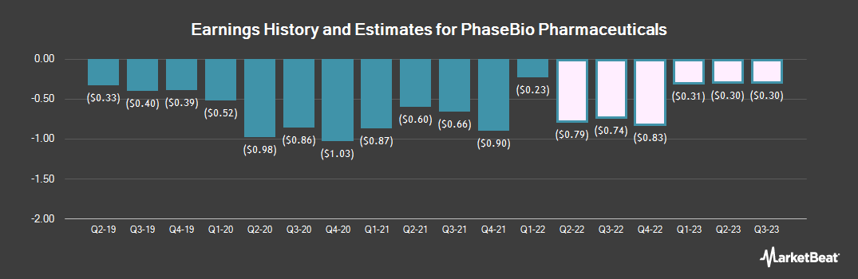 Earnings by Quarter for PhaseBio Pharmaceuticals (NASDAQ:PHAS)
