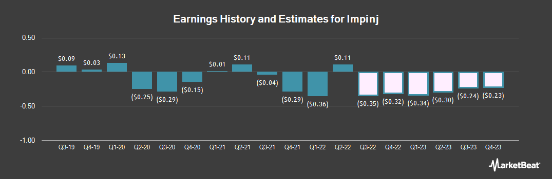 Earnings by Quarter for IMPINJ (NASDAQ:PI)