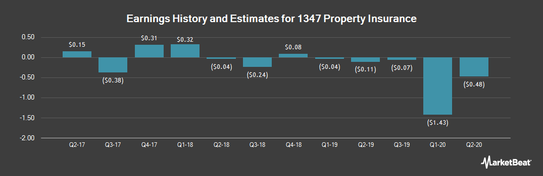Earnings by Quarter for 1347 Property Insurance Holdings (NASDAQ:PIH)