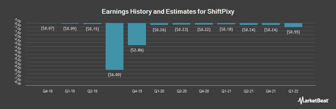 Earnings by Quarter for ShiftPixy (NASDAQ:PIXY)