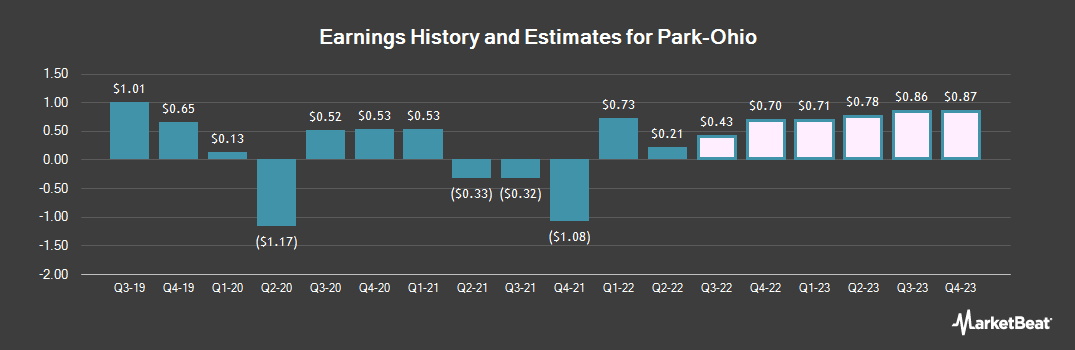 Earnings by Quarter for Park-Ohio Holdings Corp. (NASDAQ:PKOH)