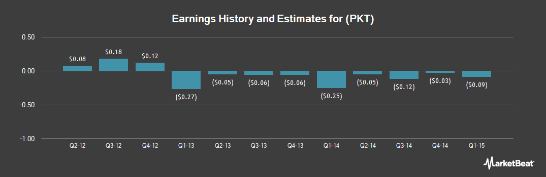 Earnings by Quarter for Procera Networks (NASDAQ:PKT)