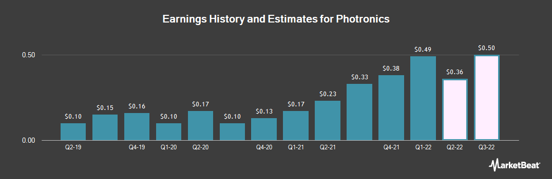Earnings by Quarter for Photronics (NASDAQ:PLAB)