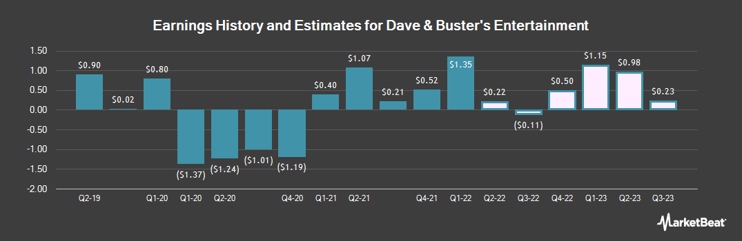 Earnings by Quarter for Dave & Buster`s (NASDAQ:PLAY)